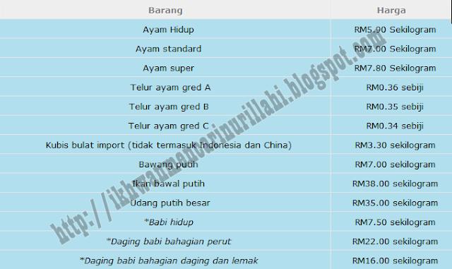 Senarai Harga Barang Kawalan Tahun Baru Cina 2013