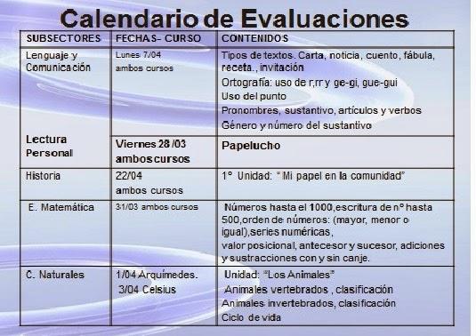 Calendario de Evaluaciones Abril