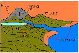 bentuk muka bumi daratan