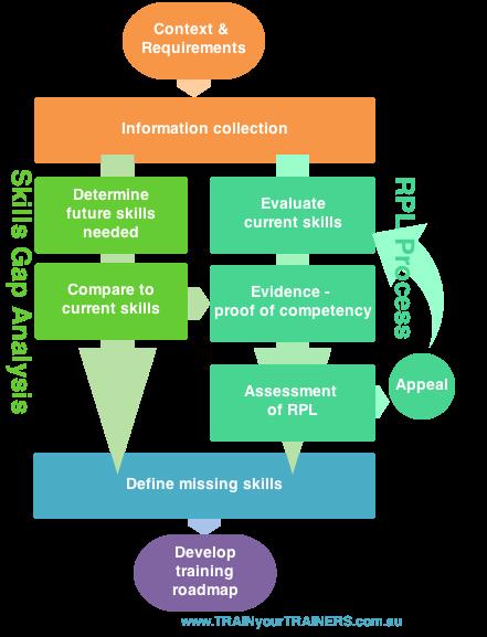 skills gap analysis and rpl skills 4 trainers