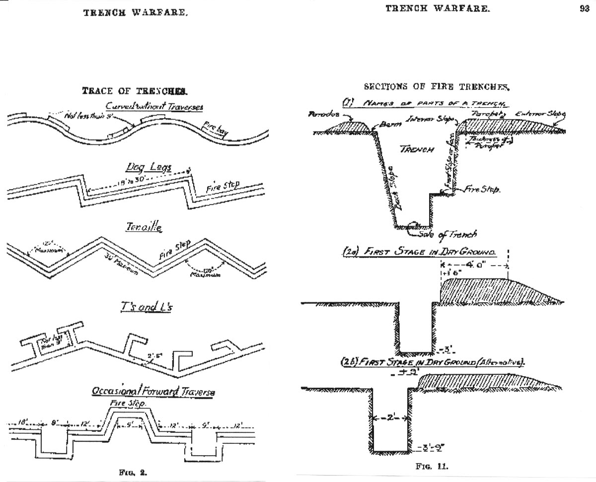 Ww1 Trenches Diagram