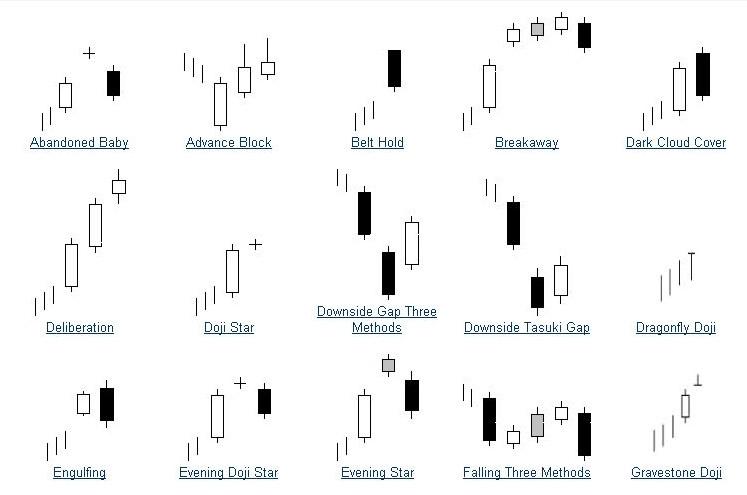 Cara membaca grafik candlestick forex