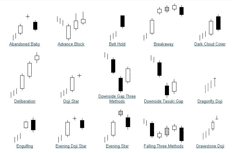 Analisis candlestick forex