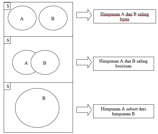 Kalkulus diagram venn matematika diskrit kalkulus diagram venn ccuart Image collections