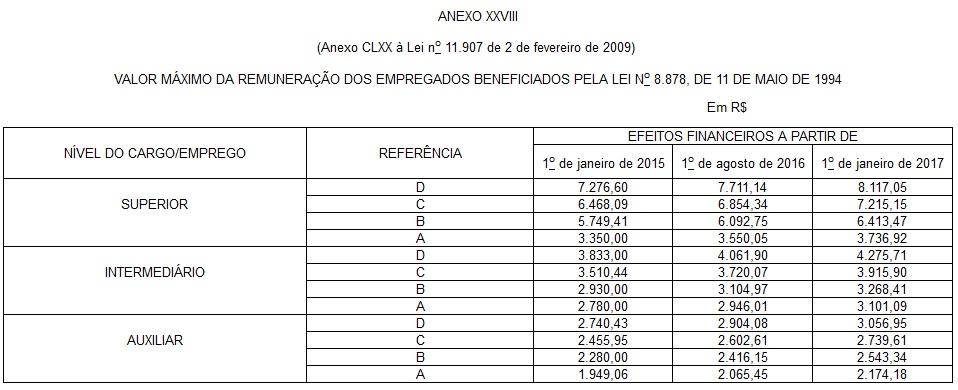 Tabela Salarial de Anistiados II