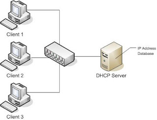 Administrasi Server Setting DHCP DNS dan Apache2 Web Server