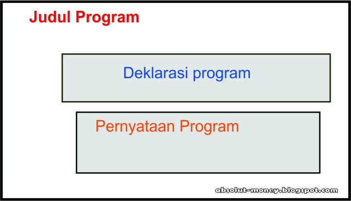Contoh Program Pascal Paling Sederhana