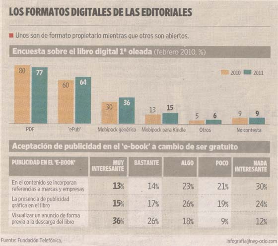 Infografia formatos digitales de las editoriales