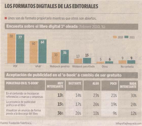 Infografia formatos digitales de las editoriales