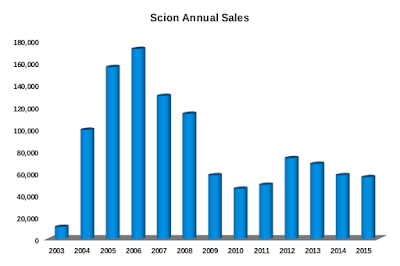 Scion Annual Sales 2003-2015
