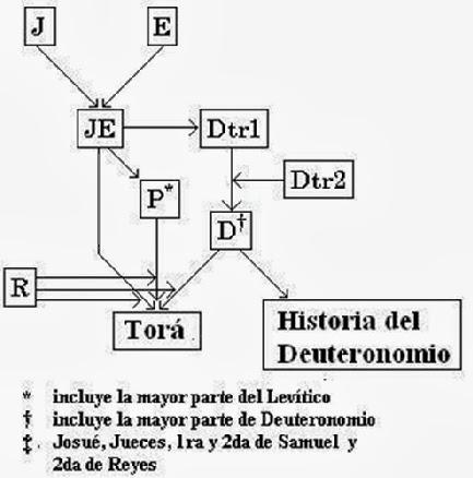 LA HIPÓTESIS DOCUMENTAL