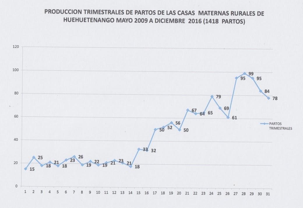 PRODUCCIÓN TRIMESTRAL CASAS MATERNAS RURALES 2009-2018
