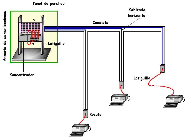 Tecnico Mantenimiento De Equipos De Computo  Componentes
