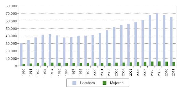 población penitenciaria en España entre 1990 y 2011