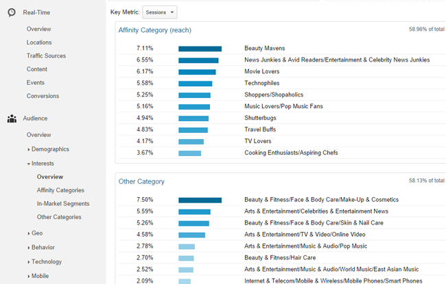 Snippet of google analytics for blogging tips regarding statistics