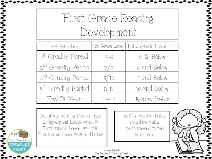 First Grade Reading Level - Laptuoso
