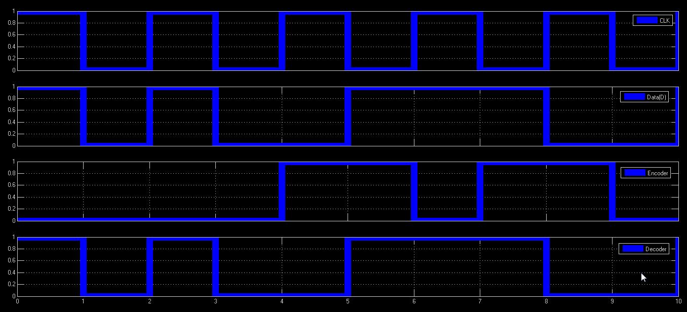 data in manchester encoder decoder