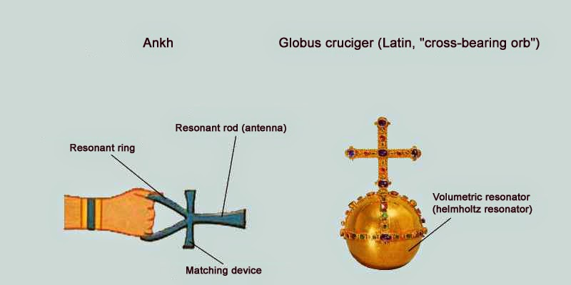 Ankh and globus cruciger cross-bearing orb vibratory receivers symbols of superpower