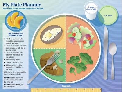 Модель тарелки