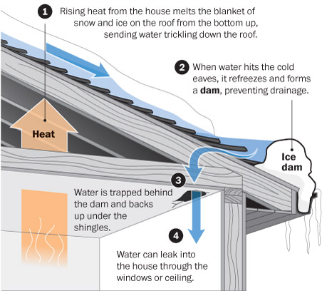 An Ice Damn, Is Of Course A Product Of Snow On Your Roof. When You Look At  Your Home, You Must Envision A Heat Map. The Interior Of Your House Is  Heated, ...