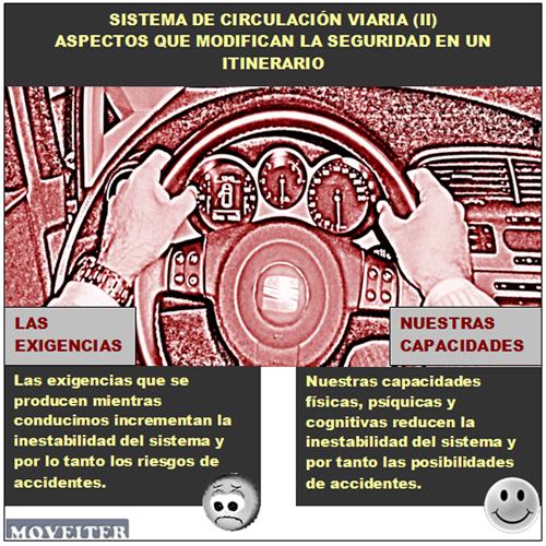Sistema circulación viaria