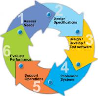 Gambar Siklus Pengembangan Sistem Informasi