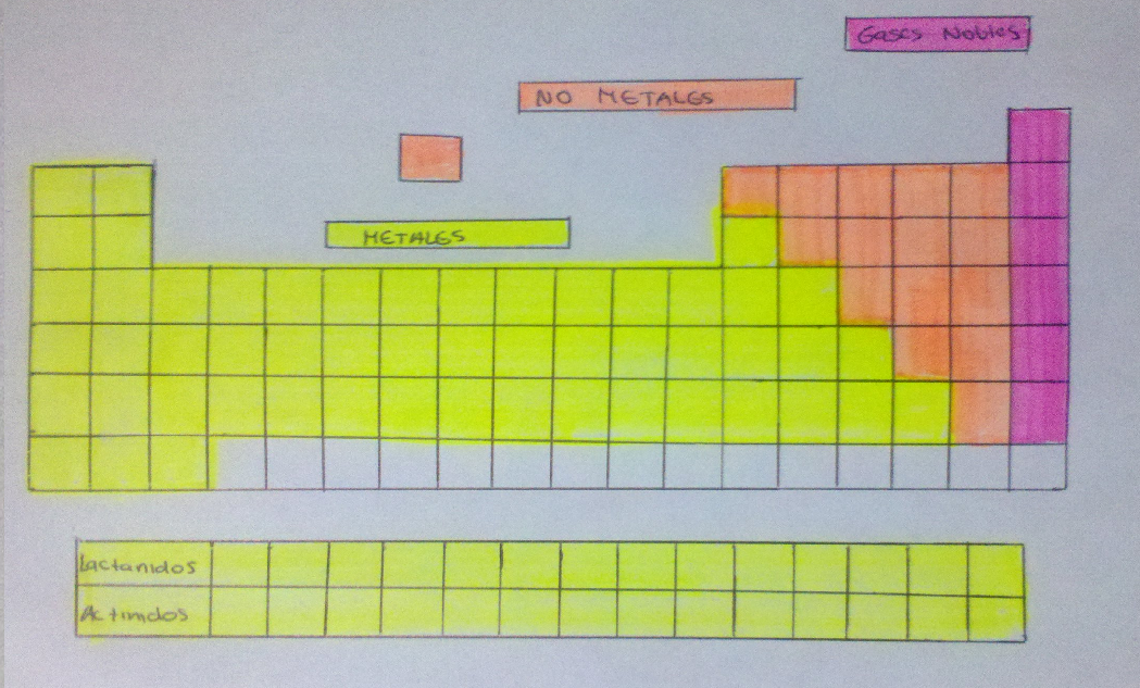 Tabla periodica metales no metales metaloides y metales de transicion la primera clasificacin de elementos conocida fue propuesta por antoine lavoisier quien propuso que los elementos se clasificaran en metales no metales urtaz Images