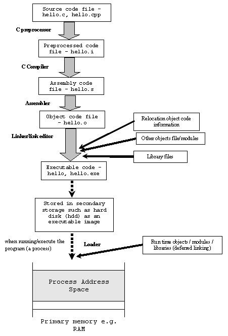 c program execution steps