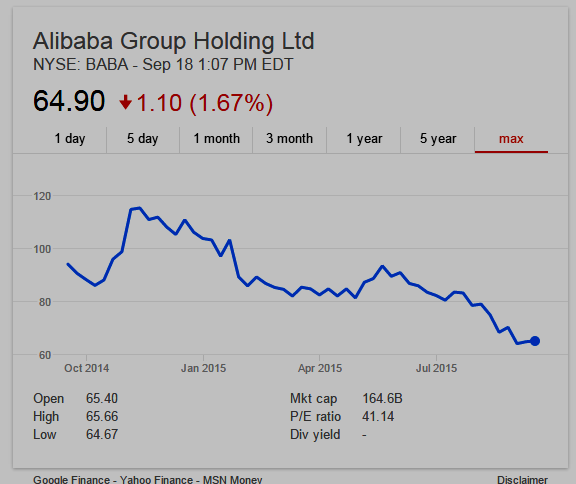 stock chart of NYSE: BABA (Alibaba Group shares)