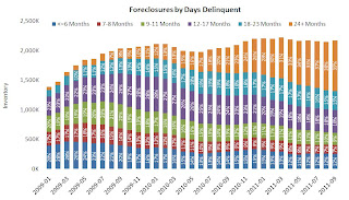 Foreclosure Sales