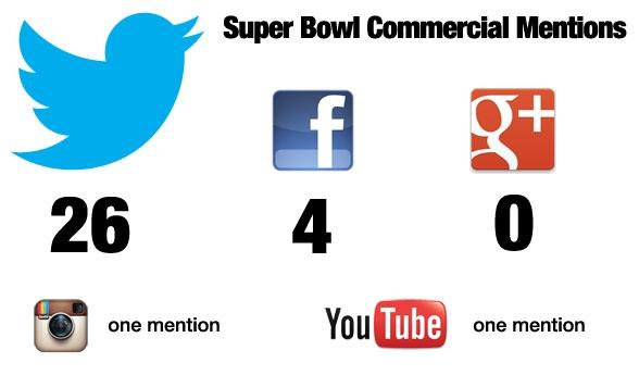 Social Media Super Bowl commercial mentions