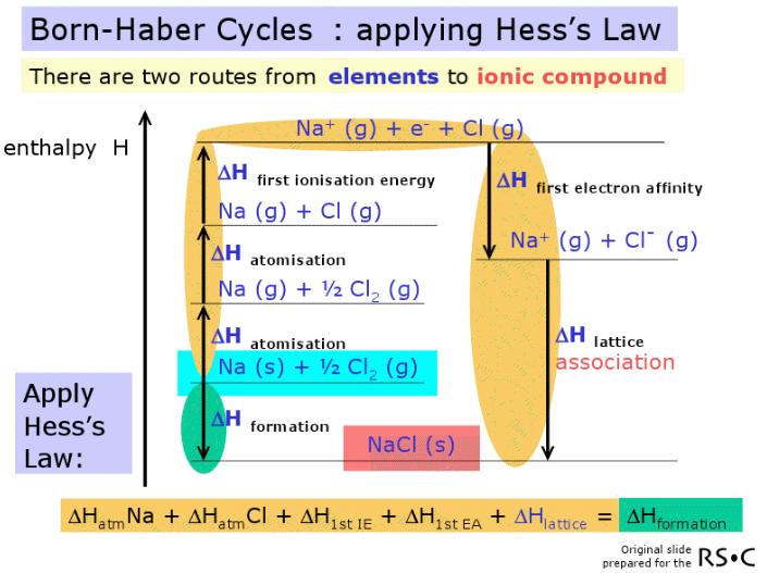applying hess s law
