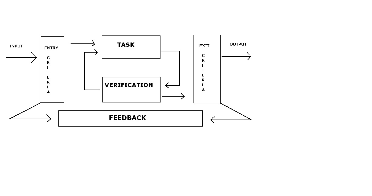 What Is Etvx Diagram Software Testing Issue