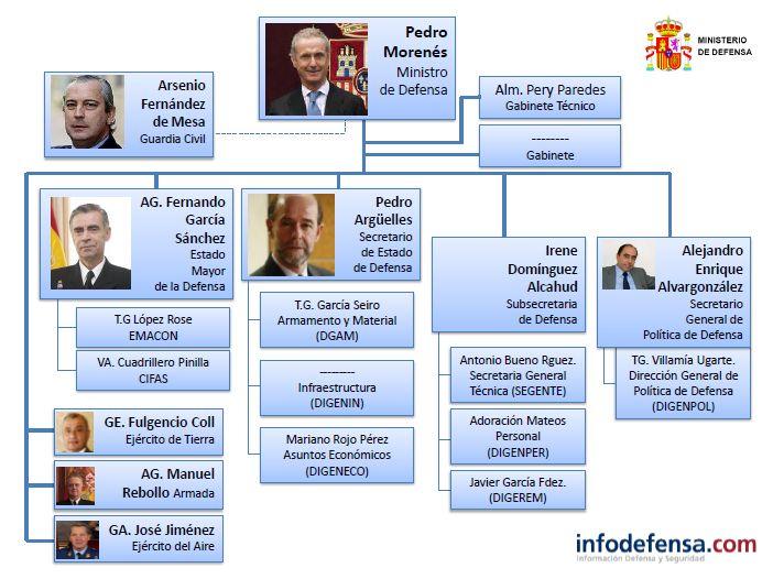 Nuevo organigrama del ministerio de defensa for Ministerio del interior espana
