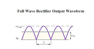 Full wave rectifier Output waveform