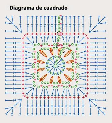 diagrama del cuadrado