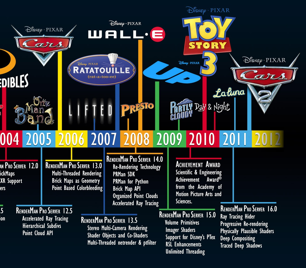 Augmenting Geekology The Pixar Timeline Theory - Pixar movies connected