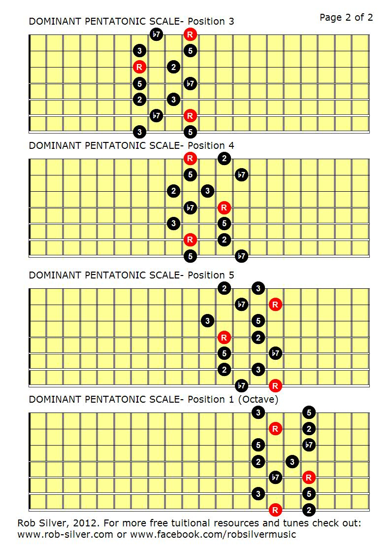 ROB SILVER THE DOMINANT PENTATONIC SCALE MAPPED OUT FOR