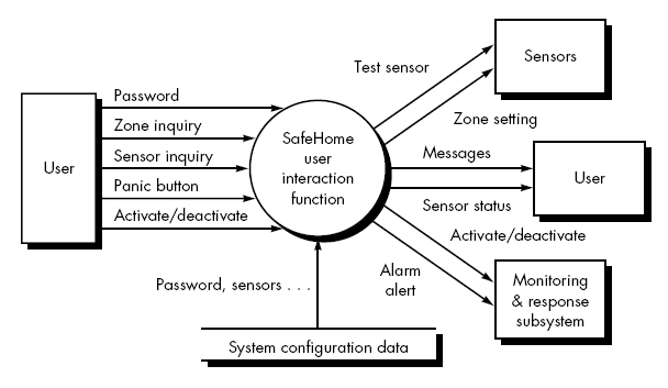 security context diagram