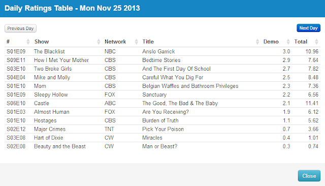 Final Adjusted TV Ratings for Monday 25th November 2013
