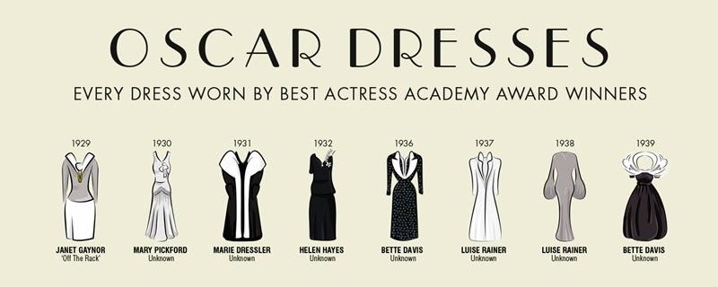 Evolución de los vestidos de los Oscar