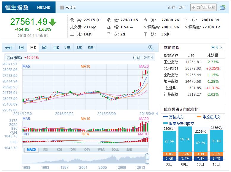 中国株コバンザメ投資 香港ハンセン指数20150414
