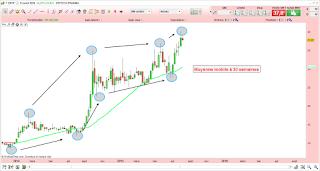 Analyse technique du cours de Bourse de Erytech demandée par le forum Boursorama! 2