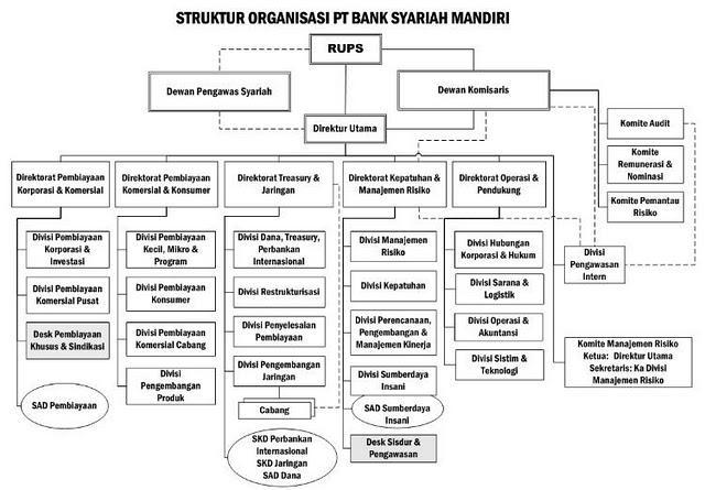 landasan bank bni dalam penerapan gcg Dalam prinsip good corporate governance, keterbukaan atau transparansi   bank syariah yang dalam hal ini adalah bni syariah cabang pangkalan balai   prinsip dasar transparansi (keterbukaan) berhubungan dengan kualitas.