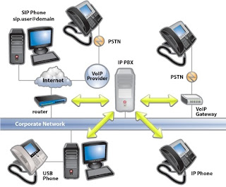 Dien thoai VoIP, ung dung VoIP