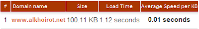 blog load time