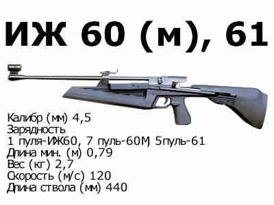 ИЖ-62 — мощная модификация