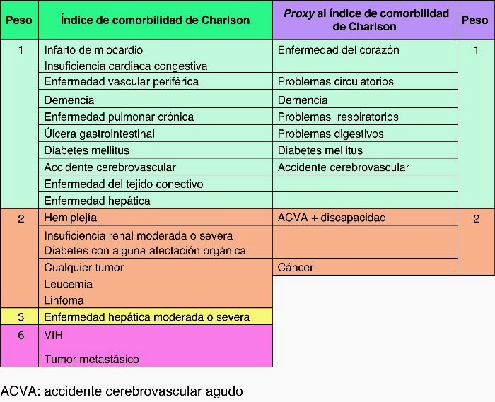 INDICE DE COMORBILIDAD DE CARLSON