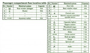 Mitsubishi Fuse Box Diagram: Fuse Box Mitsubishi 03 Eclipse GT DiagramMitsubishi Fuse Box Diagram - blogger