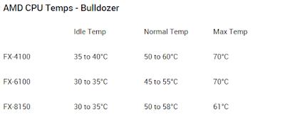 Temperatur normal AMD Bulldozer